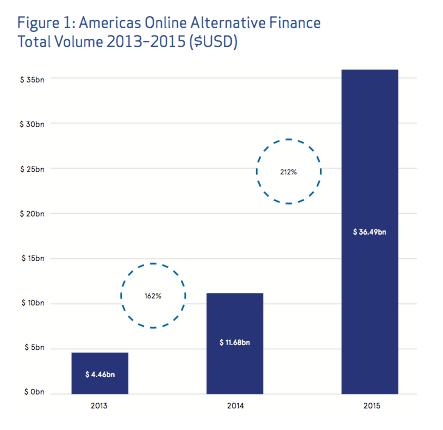 Finanza alternativa e PMI